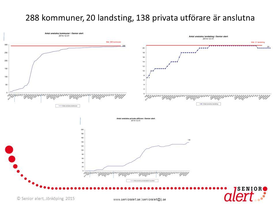 www.senioralert.se | senioralert@lj.se 288 kommuner, 20 landsting, 138 privata utförare är anslutna © Senior alert, Jönköping 2015