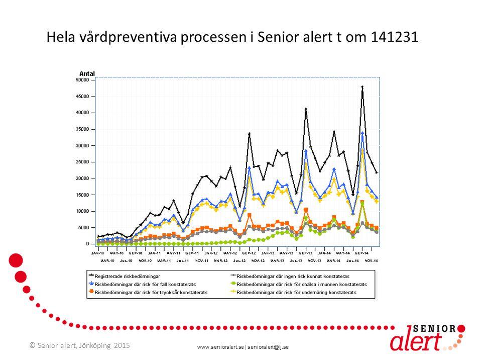 www.senioralert.se | senioralert@lj.se Hela vårdpreventiva processen i Senior alert t om 141231 © Senior alert, Jönköping 2015