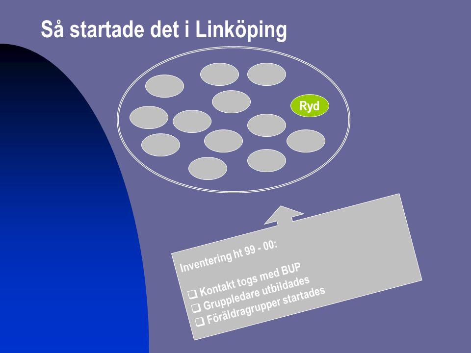 Ryd Inventering ht 99 - 00:  Kontakt togs med BUP  Gruppledare utbildades  Föräldragrupper startades Så startade det i Linköping