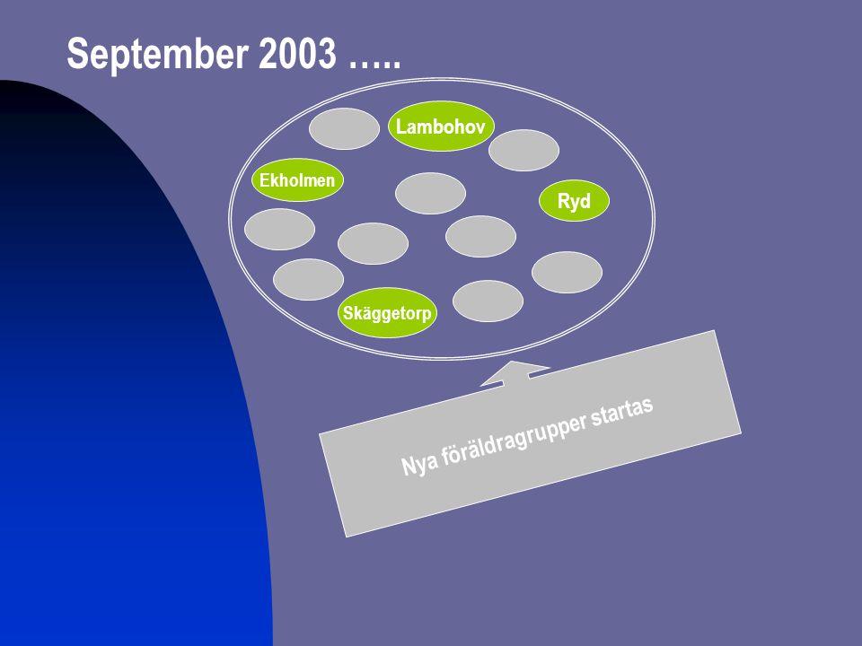 Nya föräldragrupper startas September 2003 ….. Ekholmen Skäggetorp Lambohov Ryd