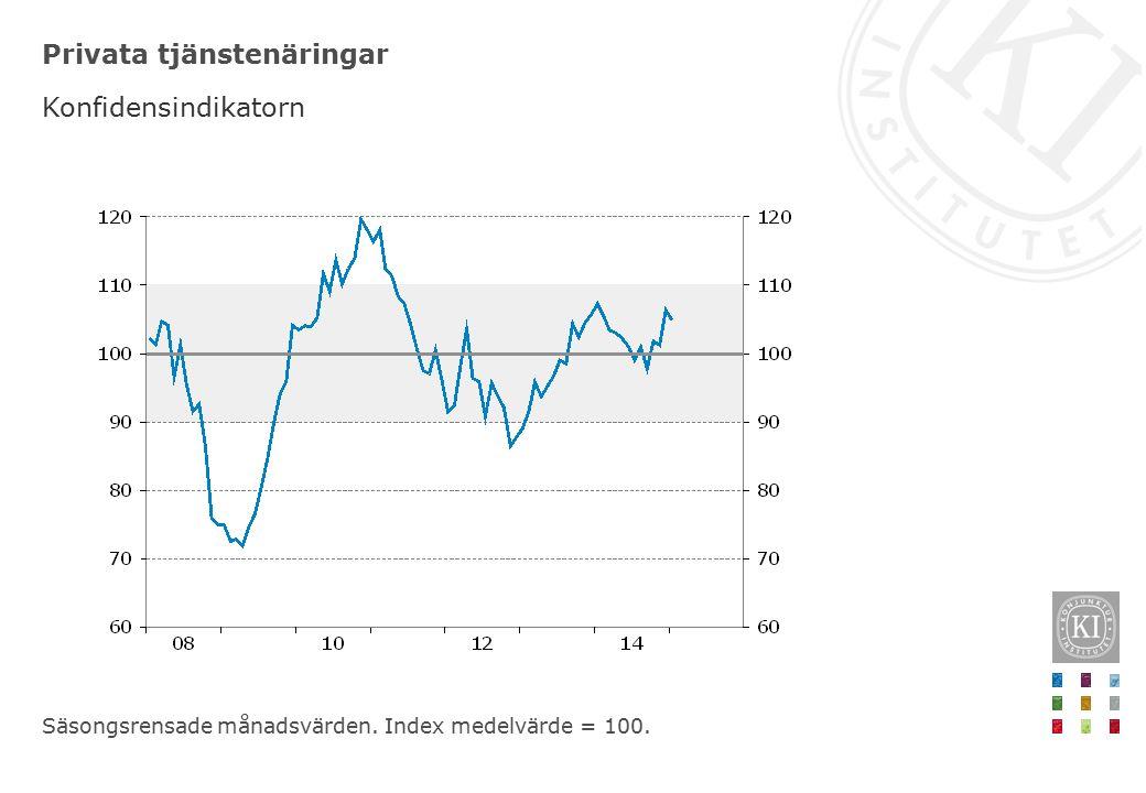 Privata tjänstenäringar Konfidensindikatorn Säsongsrensade månadsvärden. Index medelvärde = 100.