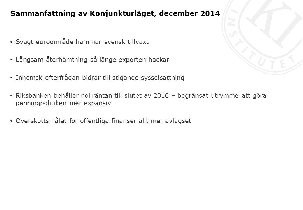 Sammanfattning av Konjunkturläget, december 2014 Svagt euroområde hämmar svensk tillväxt Långsam återhämtning så länge exporten hackar Inhemsk efterfrågan bidrar till stigande sysselsättning Riksbanken behåller nollräntan till slutet av 2016 – begränsat utrymme att göra penningpolitiken mer expansiv Överskottsmålet för offentliga finanser allt mer avlägset