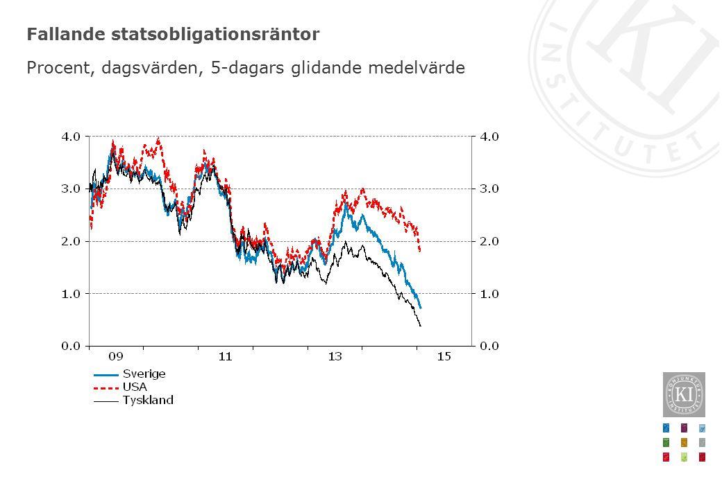 Fallande statsobligationsräntor Procent, dagsvärden, 5-dagars glidande medelvärde