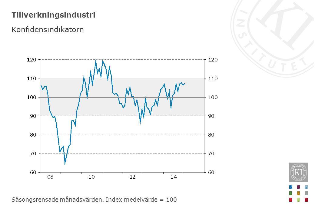 Tillverkningsindustri Orderingång på hemmamarknaden Säsongsrensade nettotal