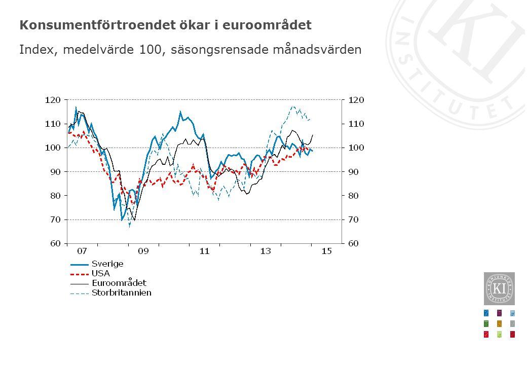 Konsumentförtroendet ökar i euroområdet Index, medelvärde 100, säsongsrensade månadsvärden