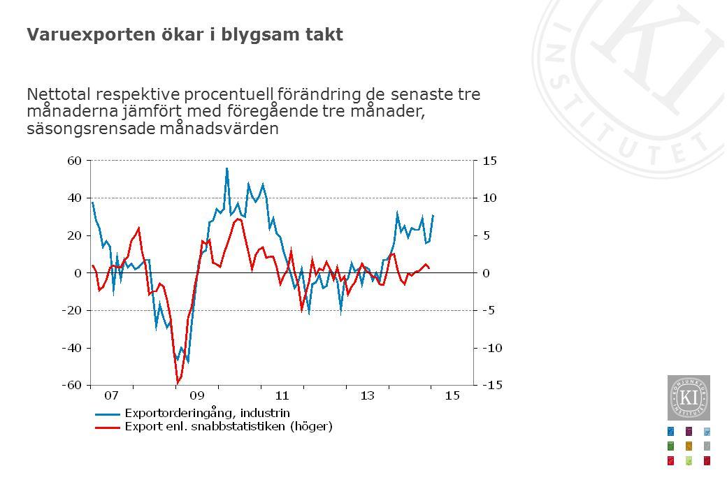 Varuexporten ökar i blygsam takt Nettotal respektive procentuell förändring de senaste tre månaderna jämfört med föregående tre månader, säsongsrensade månadsvärden