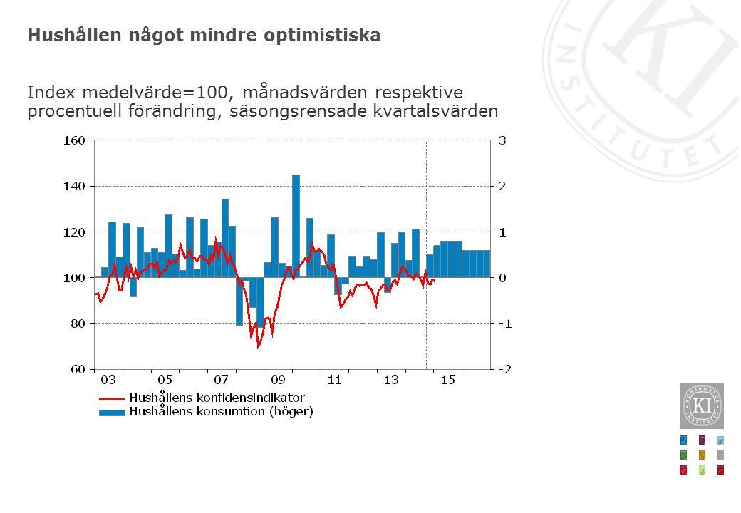 Hushållen något mindre optimistiska Index medelvärde=100, månadsvärden respektive procentuell förändring, säsongsrensade kvartalsvärden