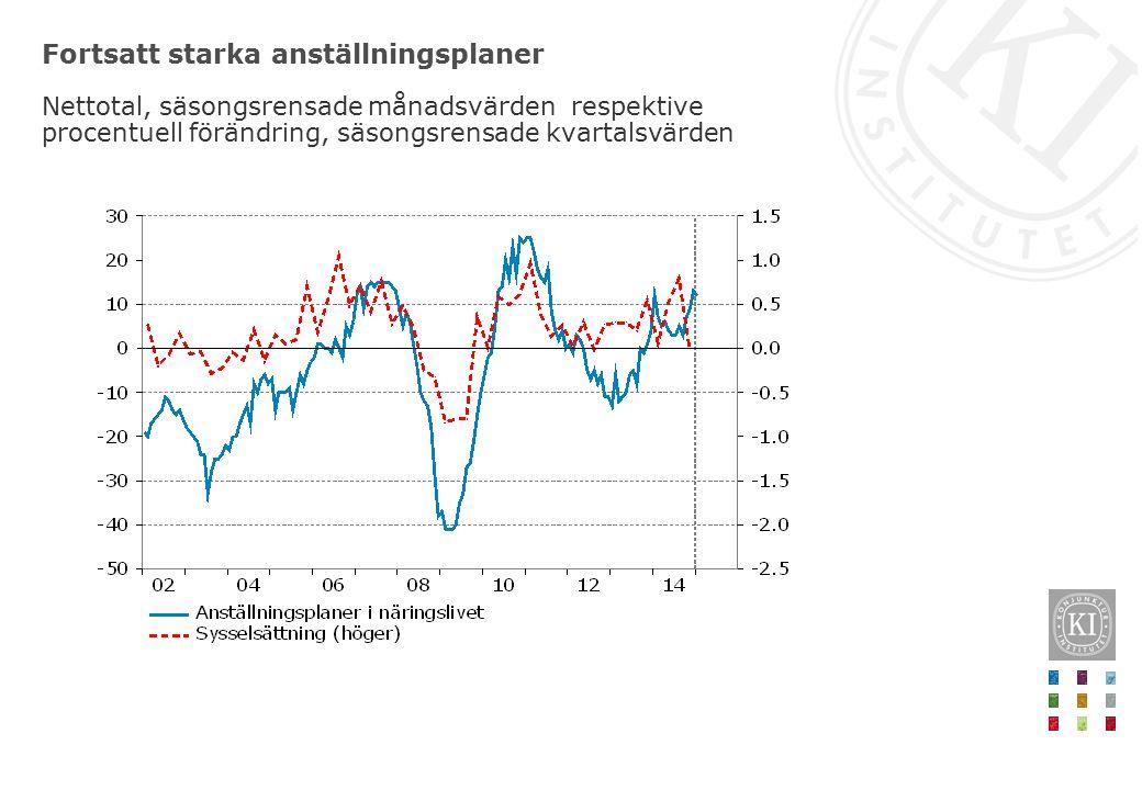 Fortsatt starka anställningsplaner Nettotal, säsongsrensade månadsvärden respektive procentuell förändring, säsongsrensade kvartalsvärden