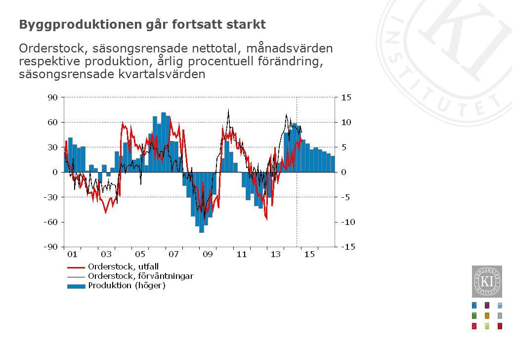 Byggproduktionen går fortsatt starkt Orderstock, säsongsrensade nettotal, månadsvärden respektive produktion, årlig procentuell förändring, säsongsrensade kvartalsvärden