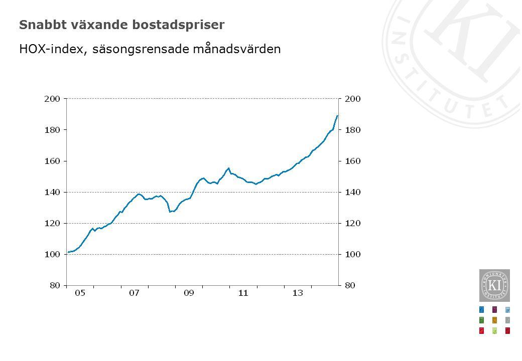 Snabbt växande bostadspriser HOX-index, säsongsrensade månadsvärden
