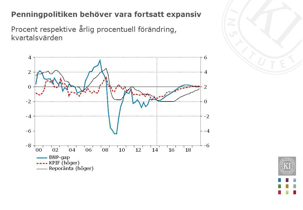 Penningpolitiken behöver vara fortsatt expansiv Procent respektive årlig procentuell förändring, kvartalsvärden