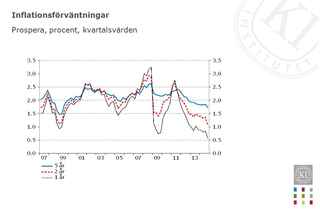 Inflationsförväntningar Prospera, procent, kvartalsvärden