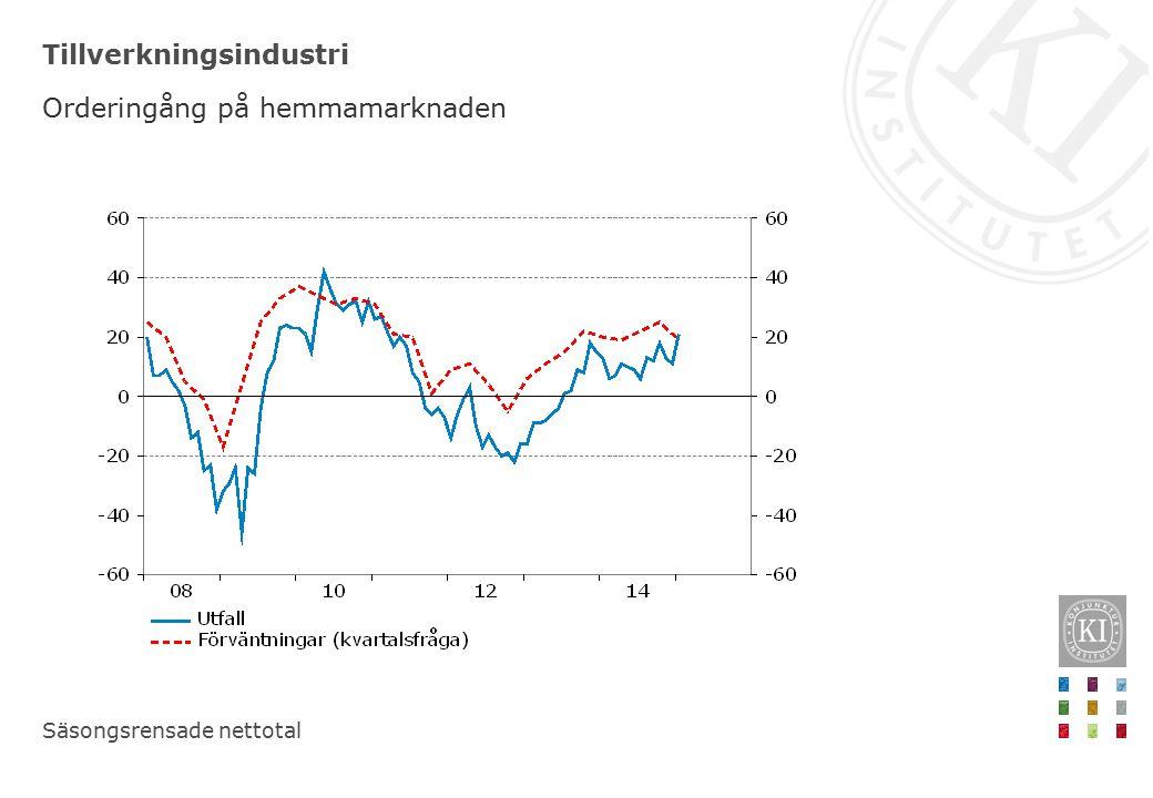 Hushåll och företag Inflationsförväntningar på tolv månaders sikt Procent