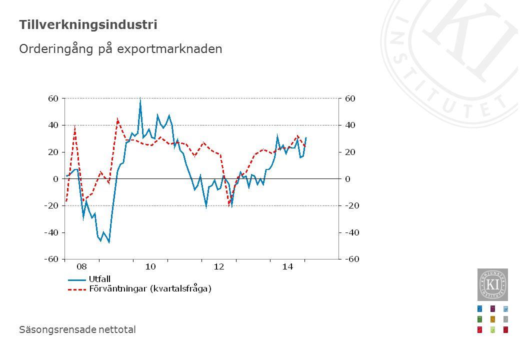 Maskinindustri samt Motor- och släpfordonsindustri Exportorderingång Trendade nettotal