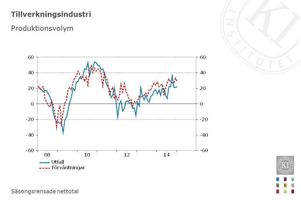 Oljepris Brent, dollar/fat respektive kronor/fat, dagsvärden