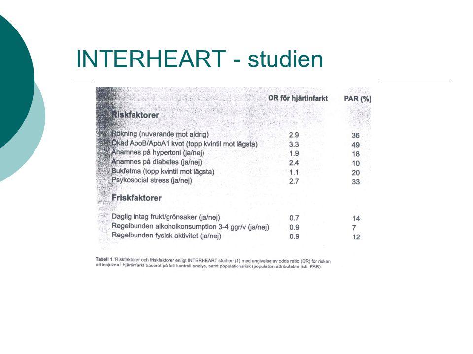 INTERHEART - studien