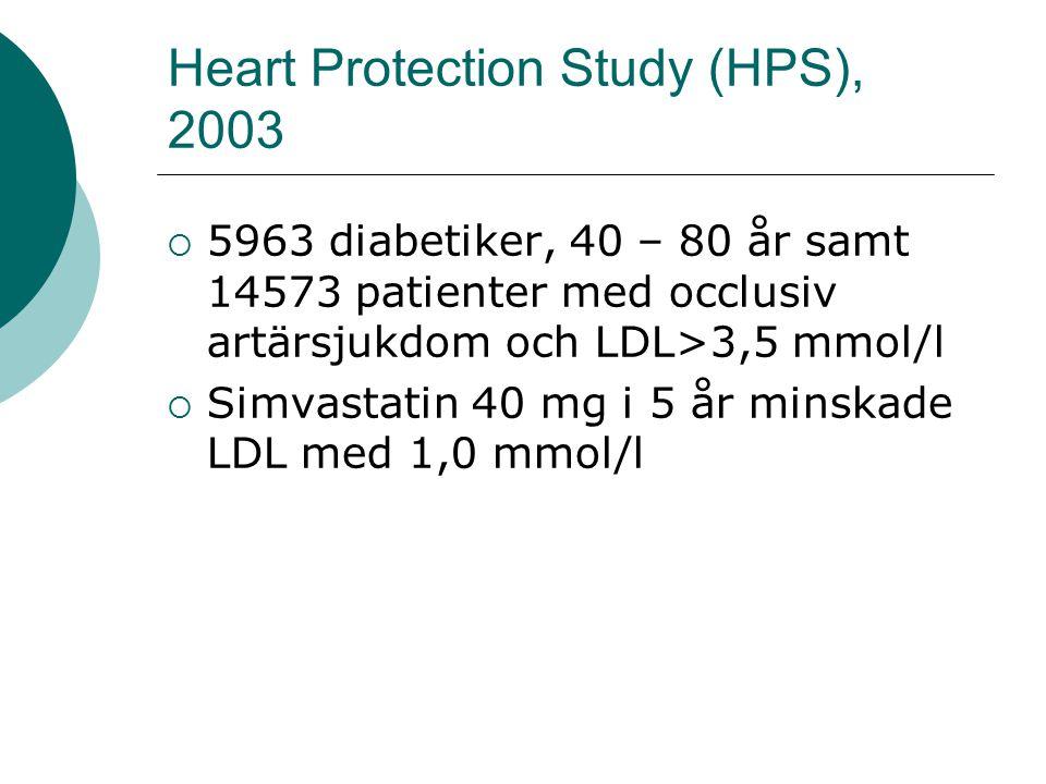 Heart Protection Study (HPS), 2003  5963 diabetiker, 40 – 80 år samt 14573 patienter med occlusiv artärsjukdom och LDL>3,5 mmol/l  Simvastatin 40 mg i 5 år minskade LDL med 1,0 mmol/l