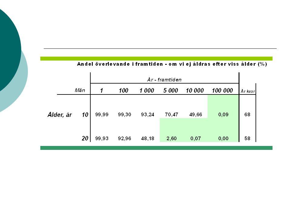 Kvinna 76 år  Typd2 DM, Metformin 500mg 2+1+2, Novomix 30Ex2  För 2 år sedan op för rektalcancer, HbA1c 5,9, krea 81  Gastroenterit, efter 5 dygn medvetslös  Akutmot: okontaktbar, pH 6,71, krea 698, glukos 6,8, högt laktat.