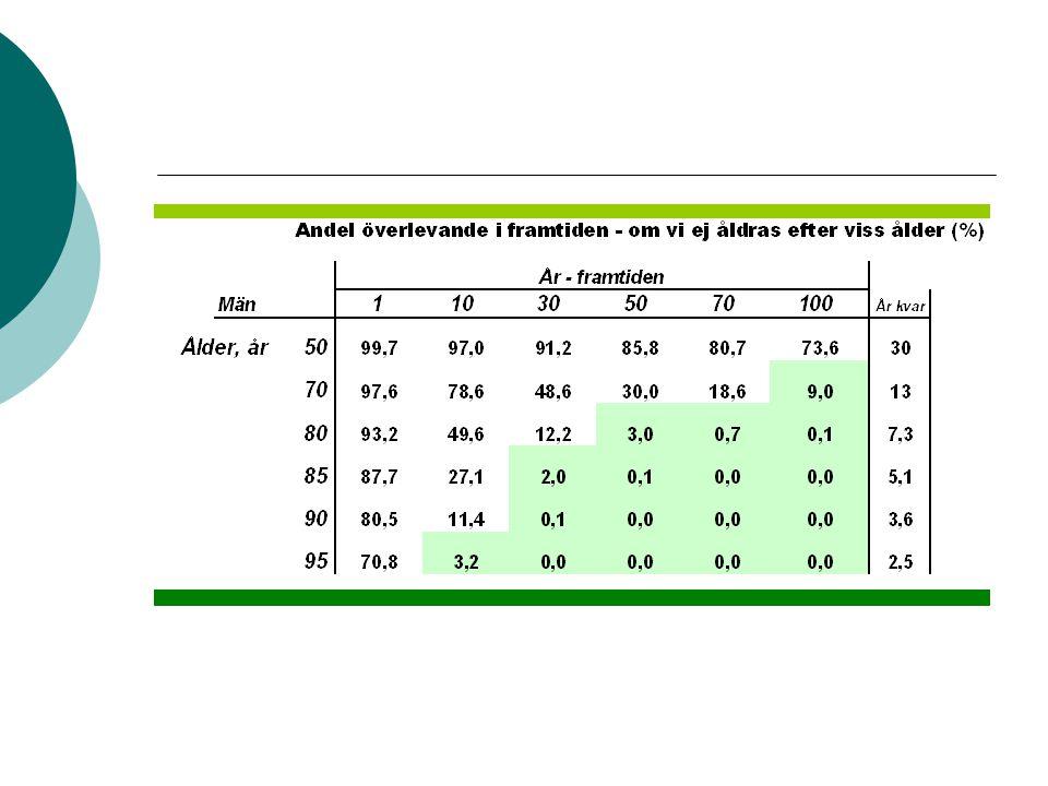 Hypertension in the Very Elderly Trial (HYVET), 2008 3845 patienter >80 år (medel 83,6) Syst BT > 160 Diuretika indapamide med tillägg av ACE-hämmaren perindopril för att nå måltrycket 150/80.