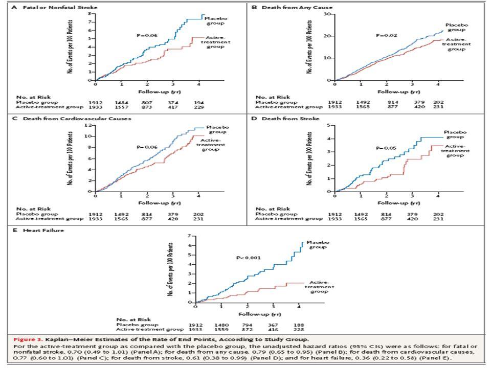 The perindopril protection against recurrent stroke study (PROGRESS), 2001  6155 patienter som haft stroke/TIA  ACE-hämmaren perindopril med tillägg av diuretika indapamide vid behov  BT sjönk 9/4 från 147/86 efter 4 år