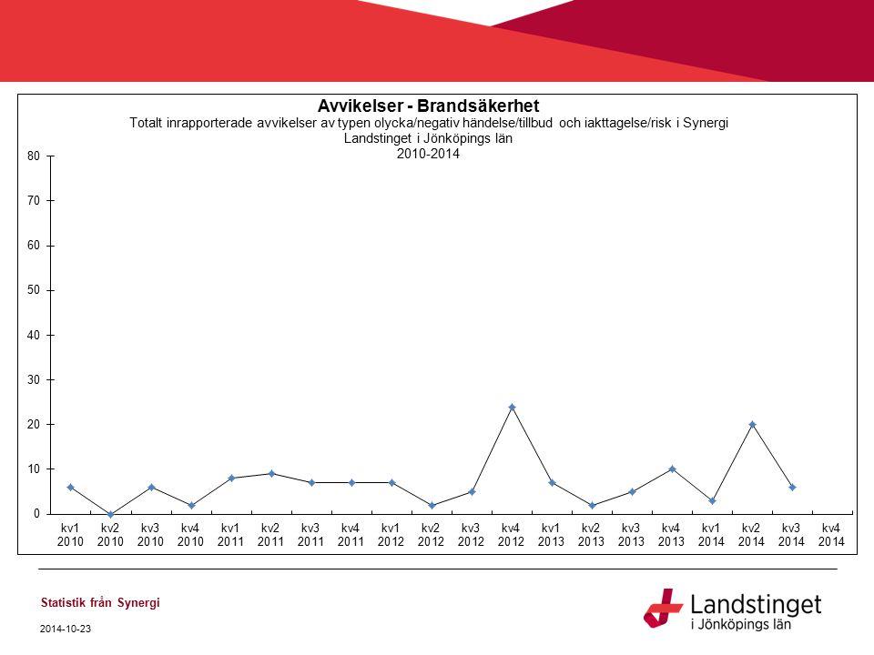 Statistik från Synergi 2014-10-23