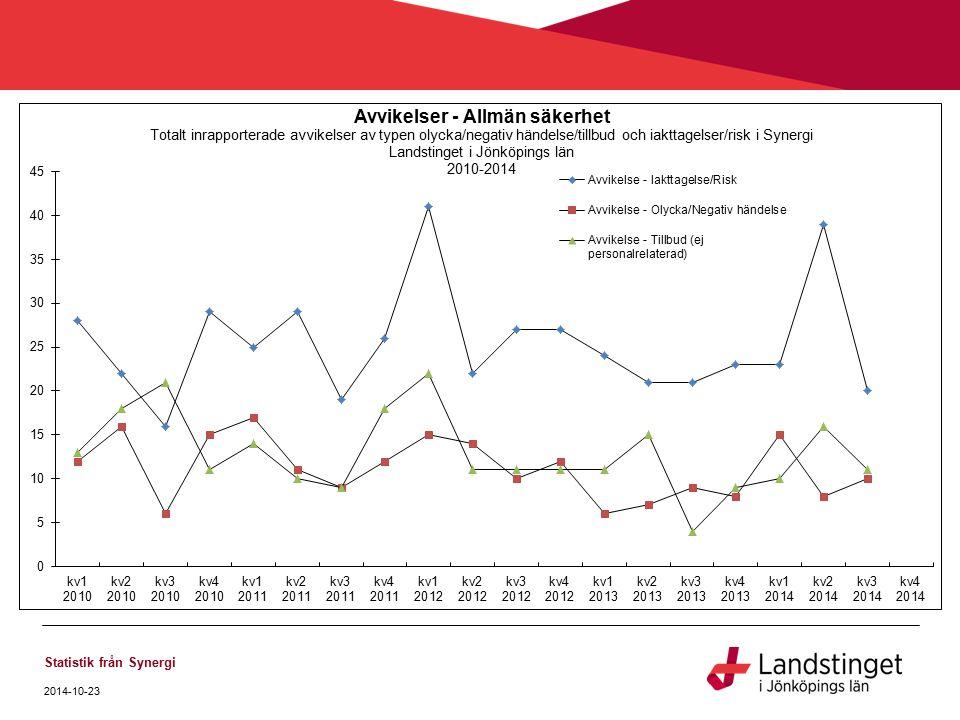 2014-10-23 Statistik från Synergi