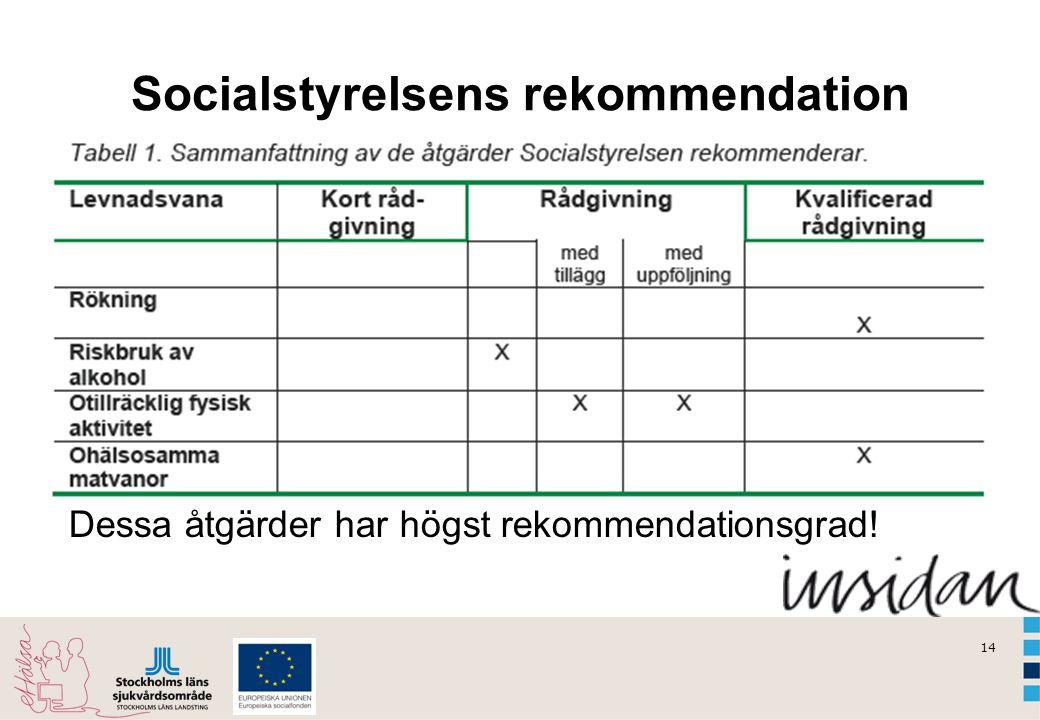 14 Socialstyrelsens rekommendation Dessa åtgärder har högst rekommendationsgrad!