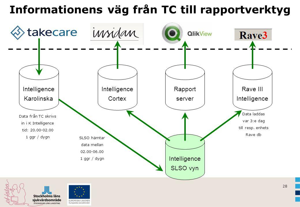 28 Informationens väg från TC till rapportverktyg Intelligence Karolinska Intelligence SLSO vyn SLSO hämtar data mellan 02.00-06.00 1 ggr / dygn Intel