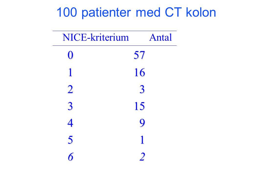NICE-kriterium Antal 057 116 2 3 315 4 9 5 1 6 2 100 patienter med CT kolon
