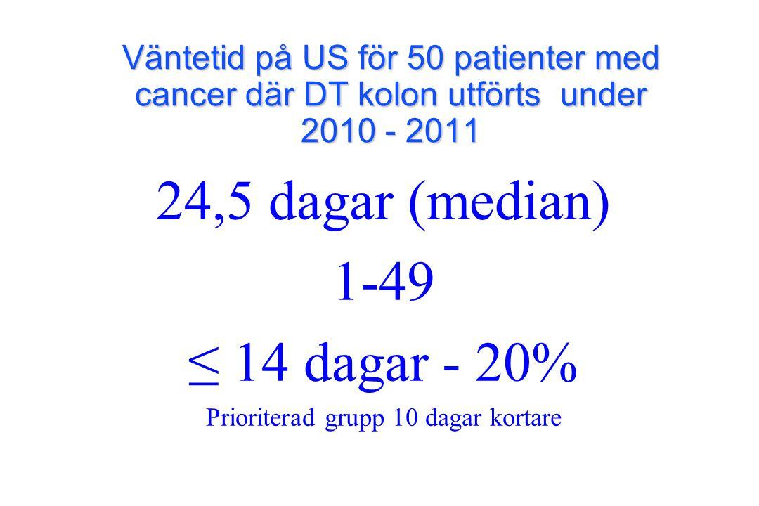 24,5 dagar (median) 1-49 ≤ 14 dagar - 20% Prioriterad grupp 10 dagar kortare Väntetid på US för 50 patienter med cancer där DT kolon utförts under 201