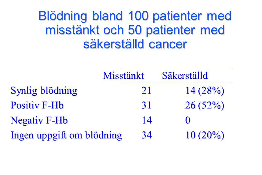 Misstänkt Säkerställd Misstänkt Säkerställd Synlig blödning2114 (28%) Positiv F-Hb3126 (52%) Negativ F-Hb140 Ingen uppgift om blödning3410 (20%) Blödn