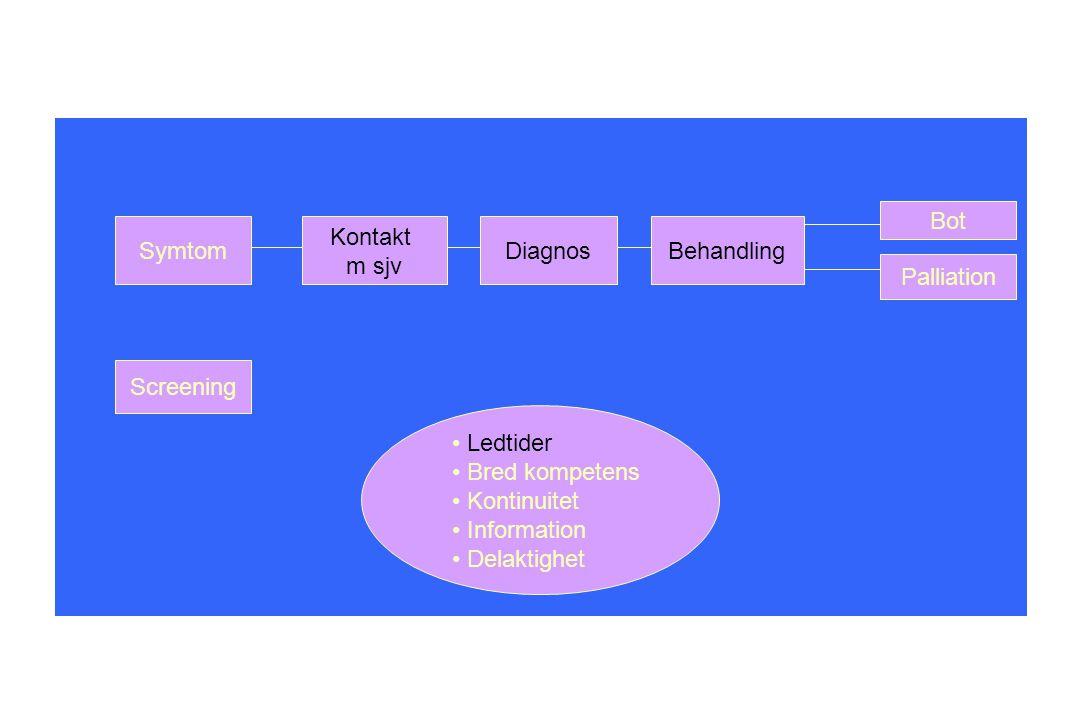 Symtom Kontakt m sjv DiagnosBehandling Bot Palliation Screening Ledtider Bred kompetens Kontinuitet Information Delaktighet