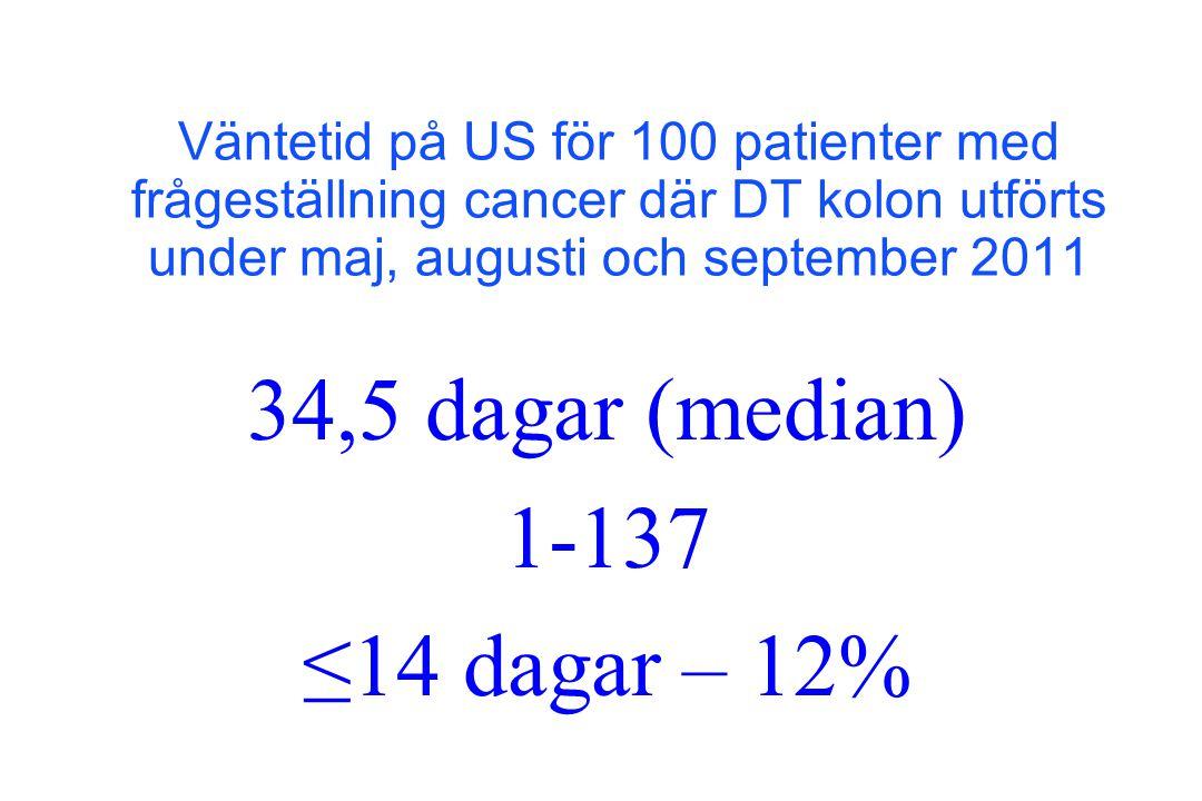 34,5 dagar (median) 1-137 ≤14 dagar – 12% Väntetid på US för 100 patienter med frågeställning cancer där DT kolon utförts under maj, augusti och septe