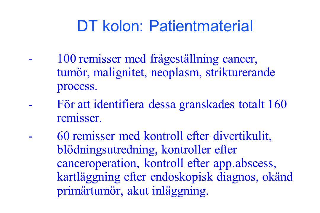 - -100 remisser med frågeställning cancer, tumör, malignitet, neoplasm, strikturerande process. - -För att identifiera dessa granskades totalt 160 rem
