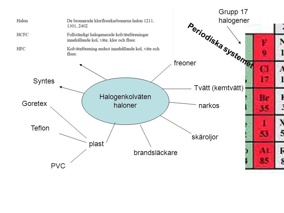 Halogenkolväten haloner freoner Tvätt (kemtvätt) narkos skäroljor brandsläckare plast PVC Teflon Goretex Syntes Grupp 17 halogener Periodiska systemet