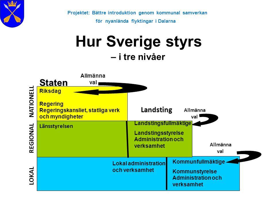 Projektet: Bättre introduktion genom kommunal samverkan för nyanlända flyktingar i Dalarna Hur Sverige styrs – i tre nivåer Kommunerna Kommunerna Komm