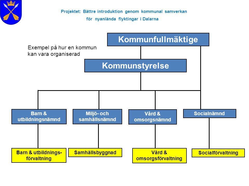 Projektet: Bättre introduktion genom kommunal samverkan för nyanlända flyktingar i Dalarna Kommunfullmäktige Kommunstyrelse Barn & utbildningsnämnd Mi