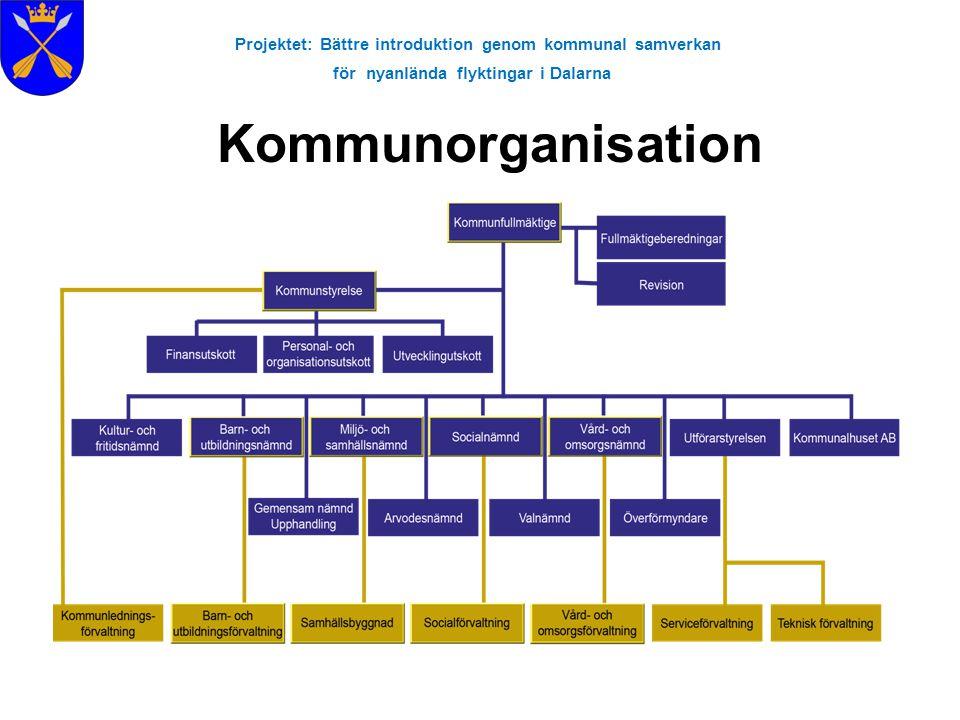 Projektet: Bättre introduktion genom kommunal samverkan för nyanlända flyktingar i Dalarna Kommunorganisation