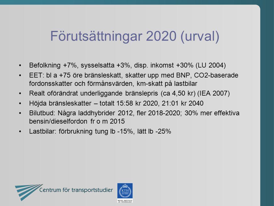 Förutsättningar 2020 (urval) Befolkning +7%, sysselsatta +3%, disp. inkomst +30% (LU 2004) EET: bl a +75 öre bränsleskatt, skatter upp med BNP, CO2-ba
