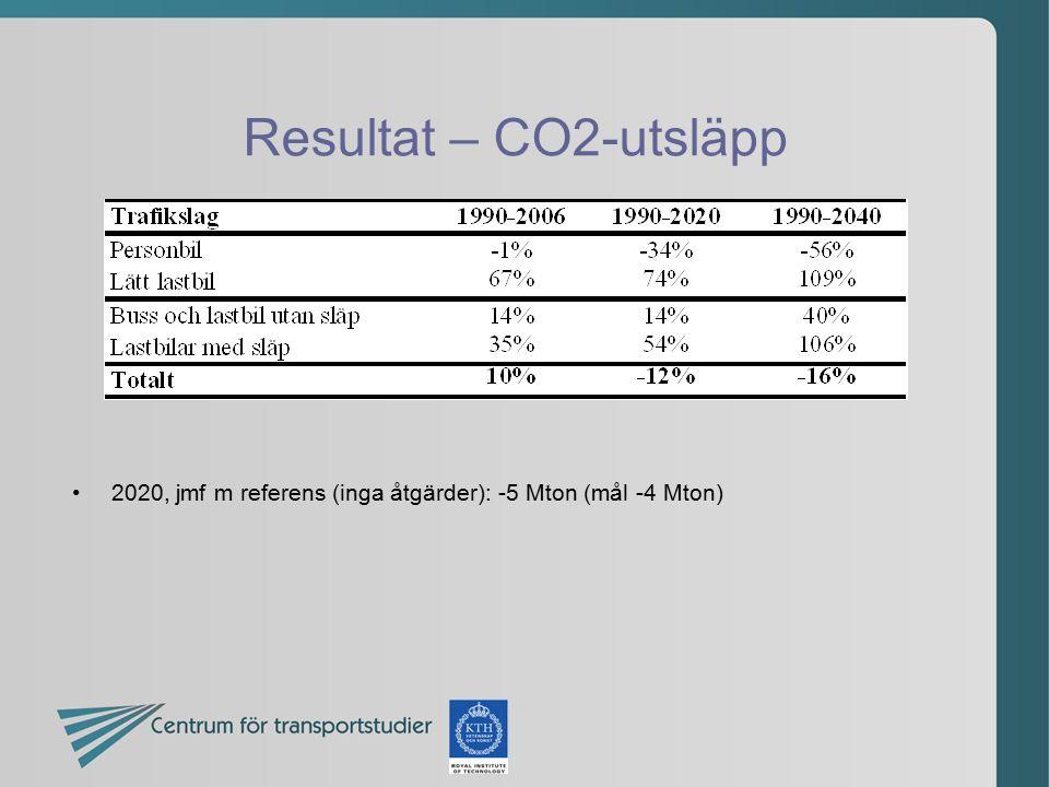 Resultat – CO2-utsläpp 2020, jmf m referens (inga åtgärder): -5 Mton (mål -4 Mton)