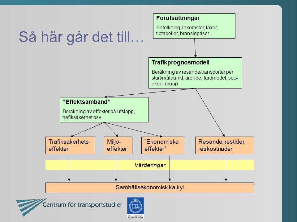 Så här går det till… Förutsättningar Befolkning, inkomster, taxor, tidtabeller, bränslepriser… Trafikprognosmodell Beräkning av resande/transporter pe