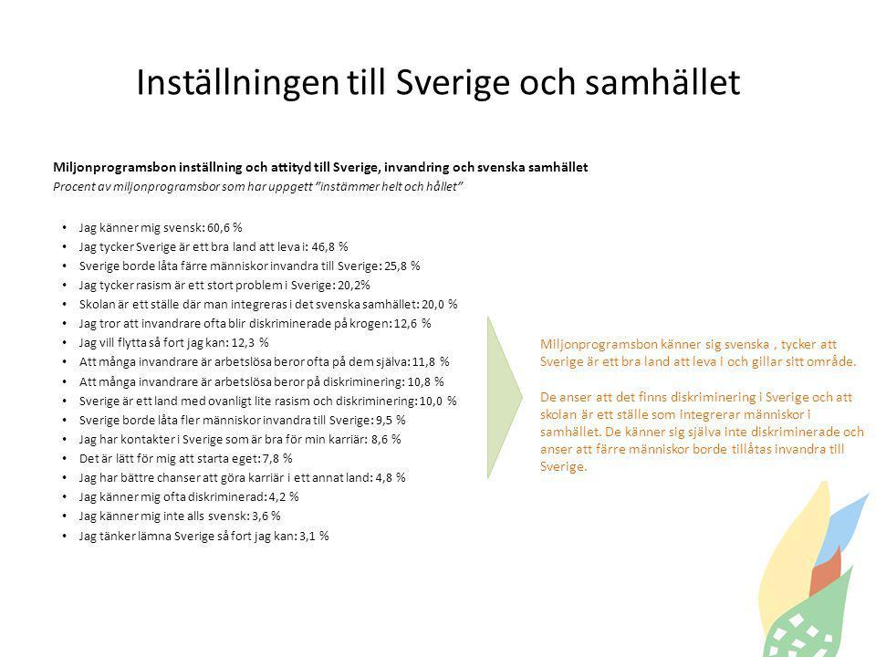 Inställningen till Sverige och samhället Miljonprogramsbon inställning och attityd till Sverige, invandring och svenska samhället Procent av miljonprogramsbor som har uppgett instämmer helt och hållet Jag känner mig svensk: 60,6 % Jag tycker Sverige är ett bra land att leva i: 46,8 % Sverige borde låta färre människor invandra till Sverige: 25,8 % Jag tycker rasism är ett stort problem i Sverige: 20,2% Skolan är ett ställe där man integreras i det svenska samhället: 20,0 % Jag tror att invandrare ofta blir diskriminerade på krogen: 12,6 % Jag vill flytta så fort jag kan: 12,3 % Att många invandrare är arbetslösa beror ofta på dem själva: 11,8 % Att många invandrare är arbetslösa beror på diskriminering: 10,8 % Sverige är ett land med ovanligt lite rasism och diskriminering: 10,0 % Sverige borde låta fler människor invandra till Sverige: 9,5 % Jag har kontakter i Sverige som är bra för min karriär: 8,6 % Det är lätt för mig att starta eget: 7,8 % Jag har bättre chanser att göra karriär i ett annat land: 4,8 % Jag känner mig ofta diskriminerad: 4,2 % Jag känner mig inte alls svensk: 3,6 % Jag tänker lämna Sverige så fort jag kan: 3,1 % Miljonprogramsbon känner sig svenska, tycker att Sverige är ett bra land att leva i och gillar sitt område.