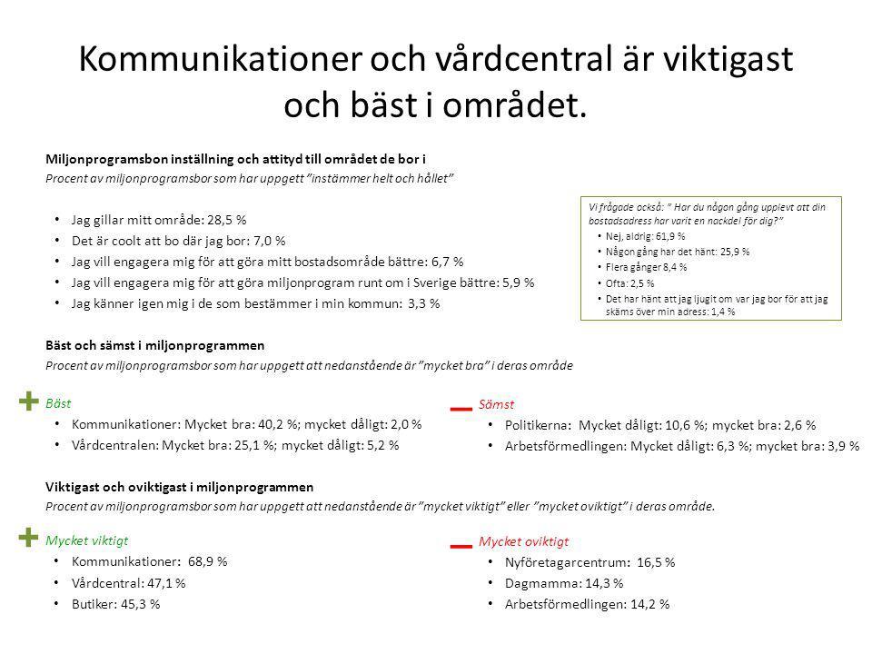 Kommunikationer och vårdcentral är viktigast och bäst i området.