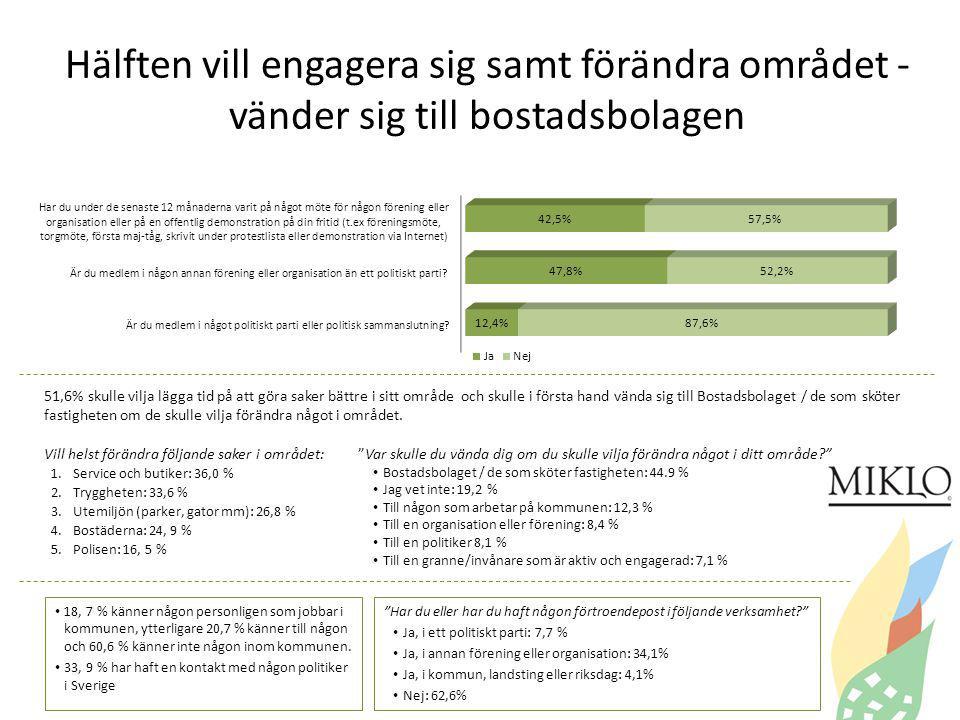Hälften vill engagera sig samt förändra området - vänder sig till bostadsbolagen Har du eller har du haft någon förtroendepost i följande verksamhet Ja, i ett politiskt parti: 7,7 % Ja, i annan förening eller organisation: 34,1% Ja, i kommun, landsting eller riksdag: 4,1% Nej: 62,6% 18, 7 % känner någon personligen som jobbar i kommunen, ytterligare 20,7 % känner till någon och 60,6 % känner inte någon inom kommunen.