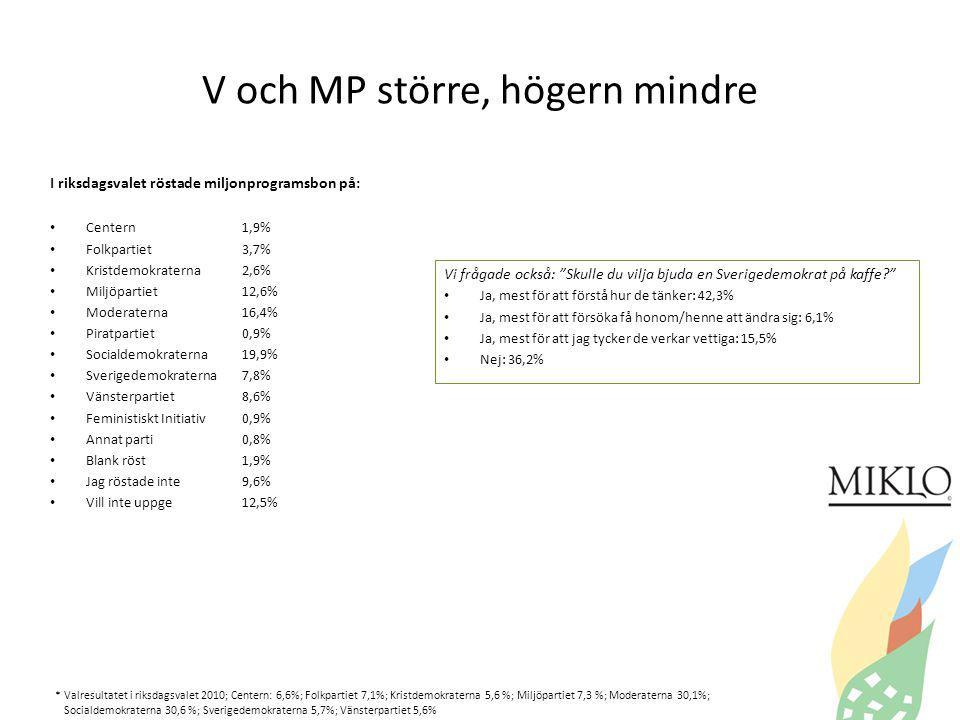 V och MP större, högern mindre I riksdagsvalet röstade miljonprogramsbon på: Centern1,9% Folkpartiet3,7% Kristdemokraterna2,6% Miljöpartiet12,6% Moderaterna16,4% Piratpartiet0,9% Socialdemokraterna19,9% Sverigedemokraterna7,8% Vänsterpartiet8,6% Feministiskt Initiativ0,9% Annat parti0,8% Blank röst1,9% Jag röstade inte9,6% Vill inte uppge12,5% Vi frågade också: Skulle du vilja bjuda en Sverigedemokrat på kaffe Ja, mest för att förstå hur de tänker: 42,3% Ja, mest för att försöka få honom/henne att ändra sig: 6,1% Ja, mest för att jag tycker de verkar vettiga: 15,5% Nej: 36,2% * Valresultatet i riksdagsvalet 2010; Centern: 6,6%; Folkpartiet 7,1%; Kristdemokraterna 5,6 %; Miljöpartiet 7,3 %; Moderaterna 30,1%; Socialdemokraterna 30,6 %; Sverigedemokraterna 5,7%; Vänsterpartiet 5,6%