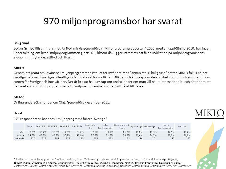 970 miljonprogramsbor har svarat Total16 - 22 år23 - 35 år36 - 55 år56 - 80 år Stockholms län Östra Mellansverige Småland med öarna SydsverigeVästsverige Norra Mellansverige Norrland Man45,2%36,7%36,5%49,8%54,2%42,5%48,1%61,3%48,6%43,3%47,5%43,2% Kvinna54,8%63,3%63,5%50,2%45,8%57,5%51,9%38,7%51,4%56,7%52,5%56,8% Svarande970128304277260386131311442014037 * Indikativa resultat för regionerna: Småland med öar, Norra Mellansverige och Norrland.