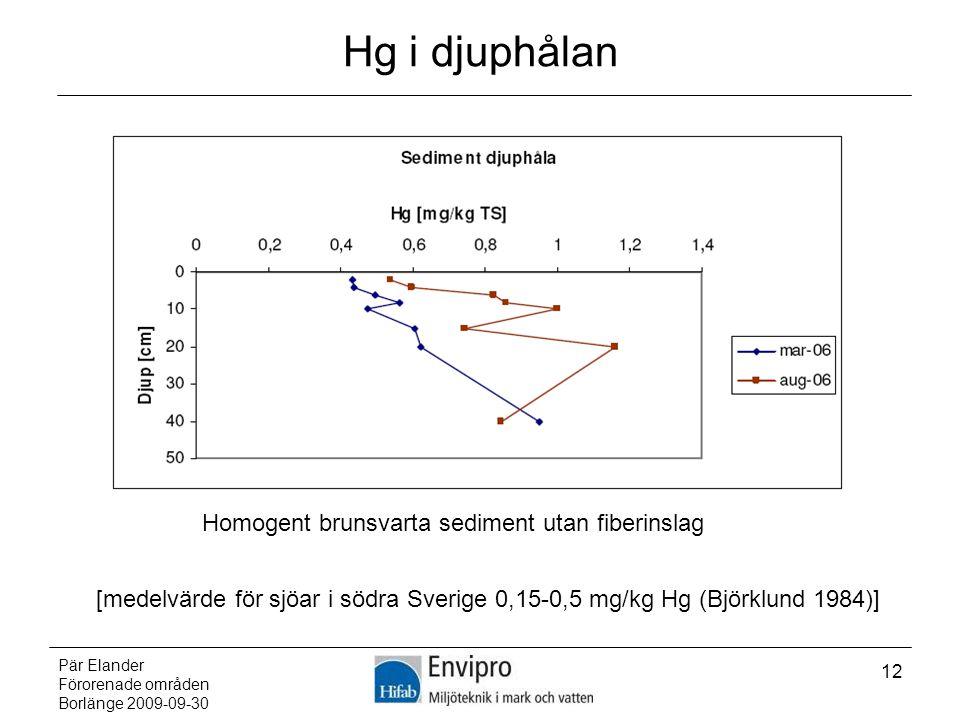 Pär Elander Förorenade områden Borlänge 2009-09-30 12 Hg i djuphålan Homogent brunsvarta sediment utan fiberinslag [medelvärde för sjöar i södra Sveri