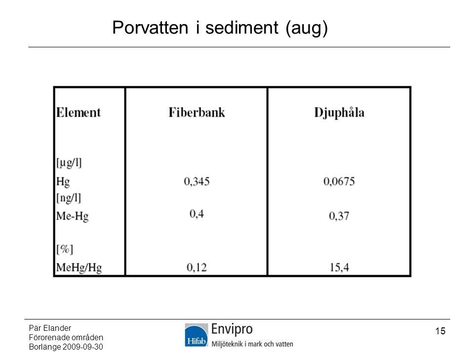 Pär Elander Förorenade områden Borlänge 2009-09-30 15 Porvatten i sediment (aug)