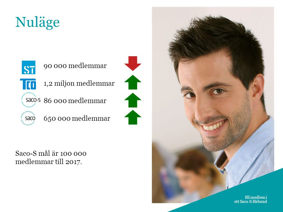 2 Bli medlem i ett Saco-S-förbund Nuläge 90 000 medlemmar 1,2 miljon medlemmar 86 000 medlemmar 650 000 medlemmar Saco-S mål är 100 000 medlemmar till
