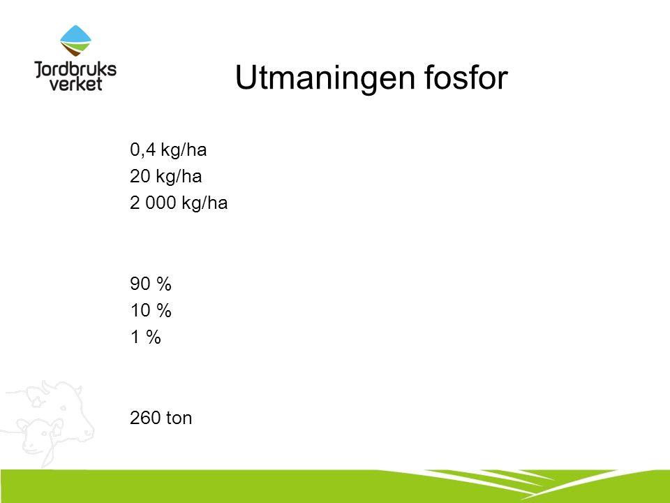 Utmaningen fosfor 0,4 kg/ha 20 kg/ha 2 000 kg/ha 90 % 10 % 1 % 260 ton